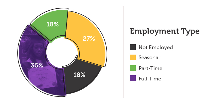 Type of Employment Chart